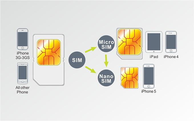 какая сим карта нужна для айфона 4